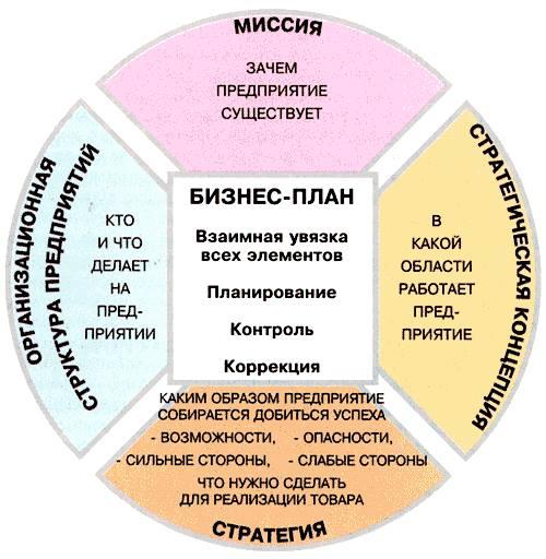 бизнес план образец банковского работника