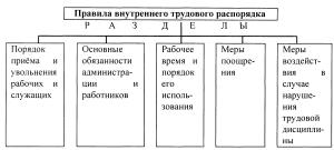 pravila-vnutrennego-rasporyadka-3