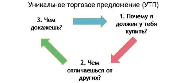 Схема безошибочного составления коммерческого предложения