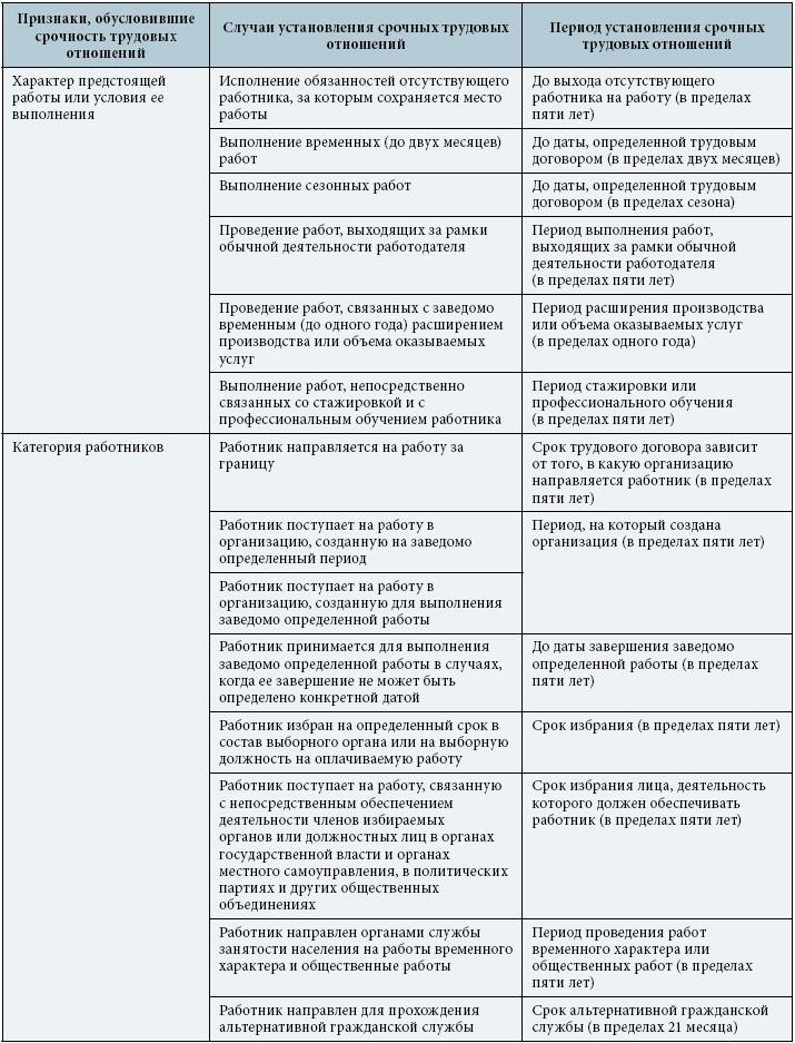Особенности заключения срочного трудового договора