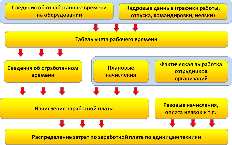 Схема начисления заработной платы