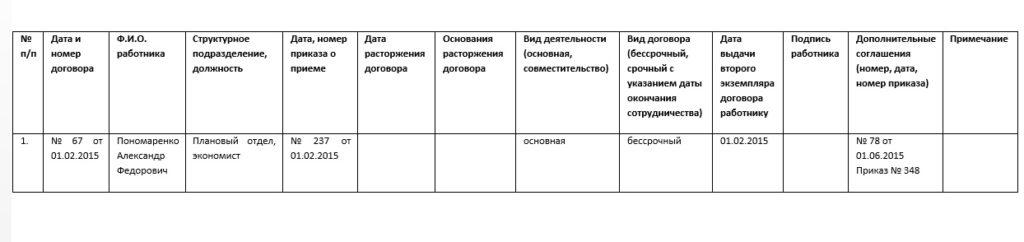 Таблица учета трудовых договоров — образец