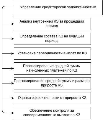 Схема управления кредиторкой