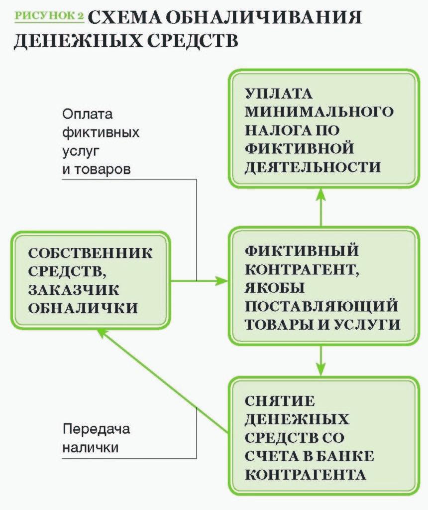 Схемы обналичивания