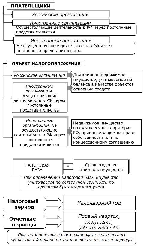 Система налогообложения