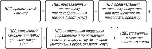 Формула для расчёта вычета по НДС