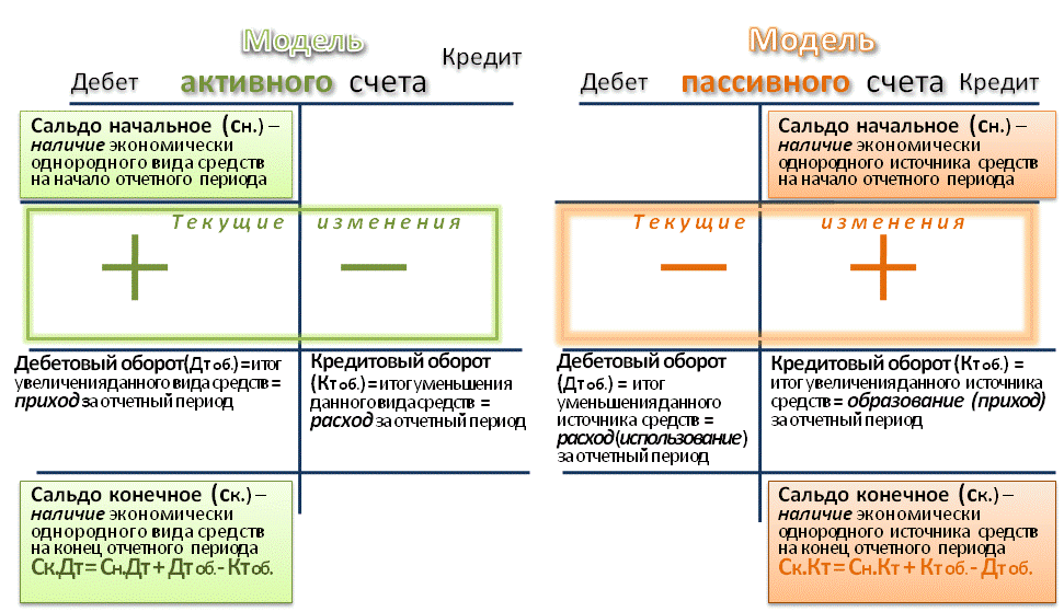 Модель счетов бухучёта