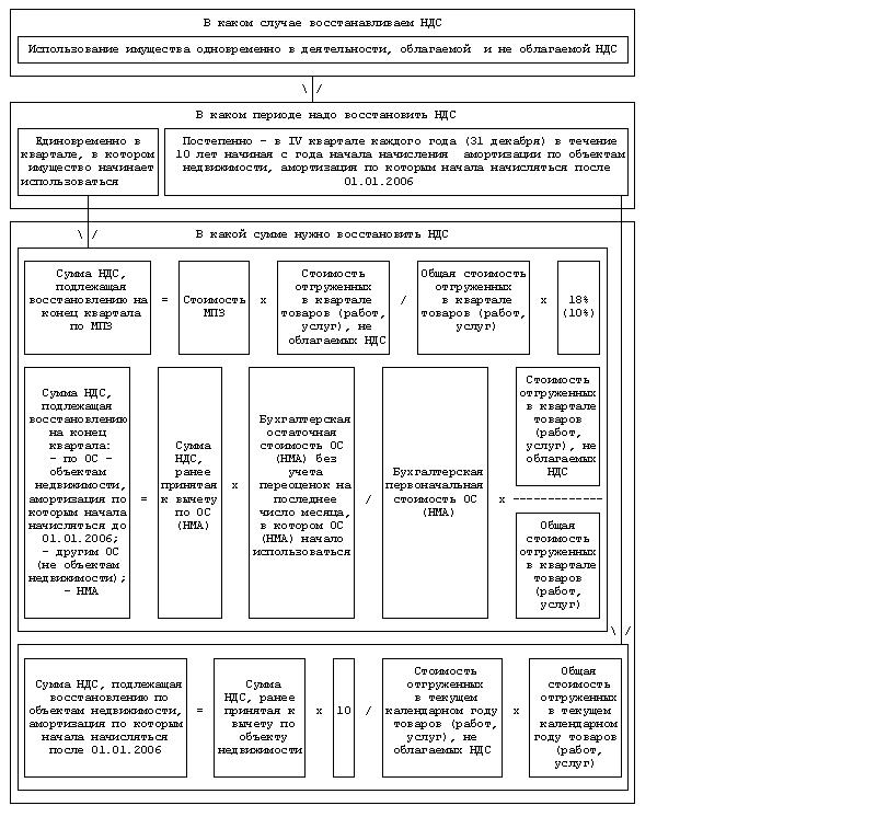 Схема восстановления НДС
