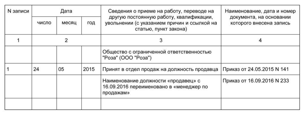 Образец переименования должности в штатном расписании
