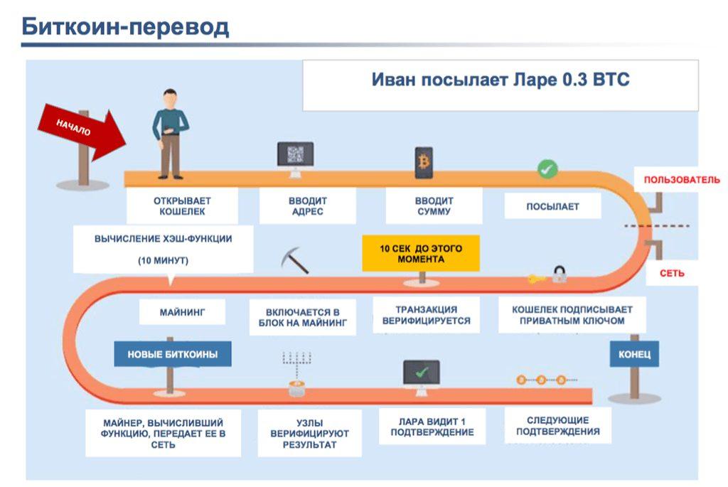 Схема работы блокчейн