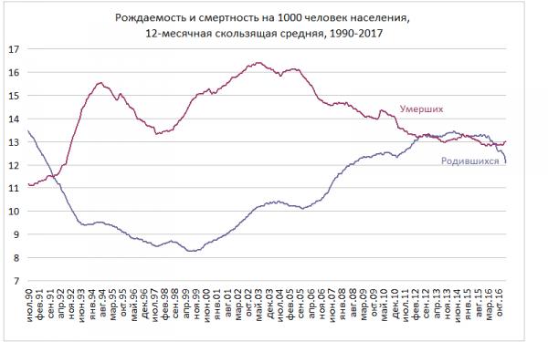 График рождаемости в России