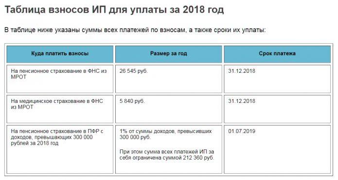 Таблица по срокам уплаты взносов ИП в 2018 году