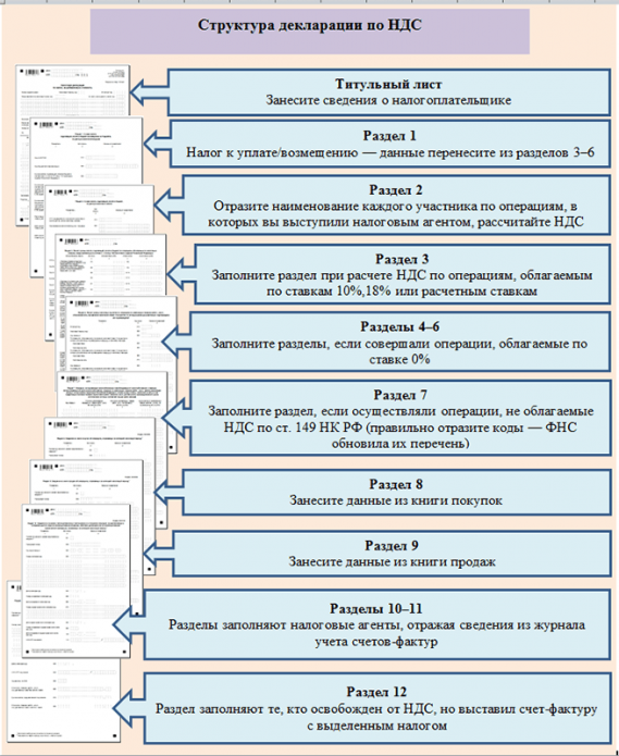 Структура декларация по НДС
