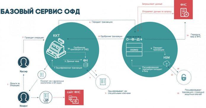 Схема: базовый сервис ОФД
