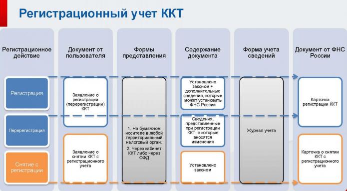 Регистрационный учёт ККТ, схема