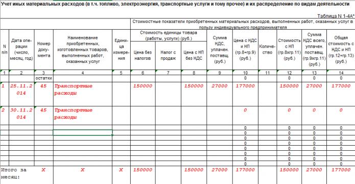 КУДиР ИП на ОСНО, таблица №1–4А