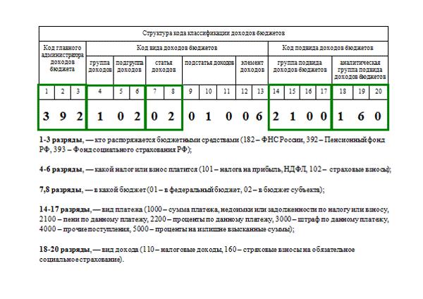 Пример расшифровки КБК
