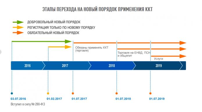 Этапы перехода на новый порядок применения ККТ