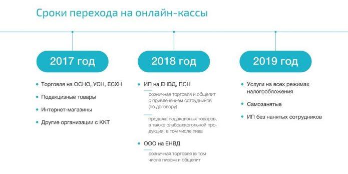 Сроки перехода на онлайн-кассы (2017—2019)