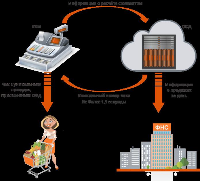 Схема движения информации через онлайн-кассу при расчёте с клиентом