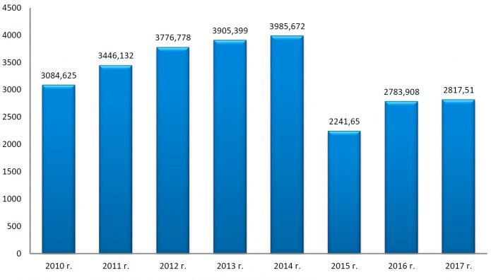 Динамика МСП за 2010–2017, тыс.ед