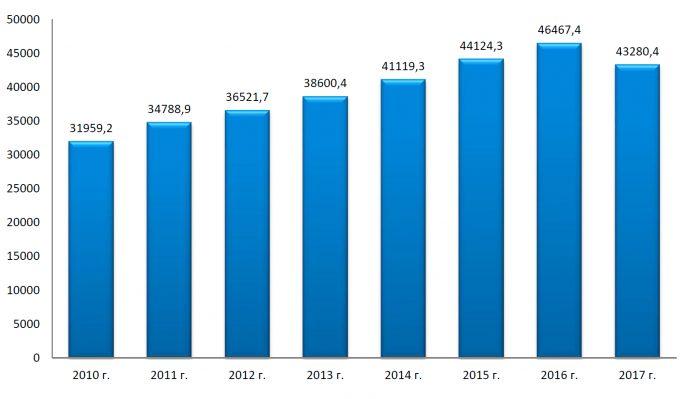 Динамика выручки МСП в период с 2010 по 2017 гг