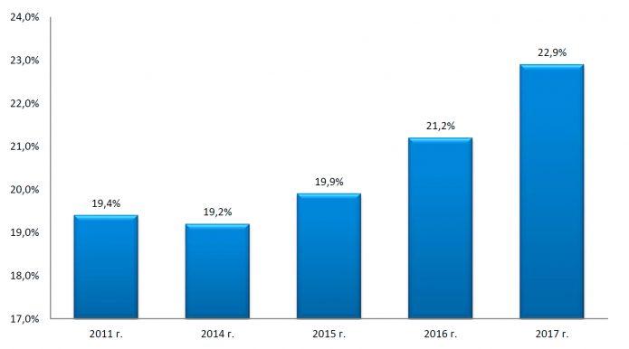 Доля среднего и малого бизнеса в ВВП России в 2010–2017 гг. в процентах