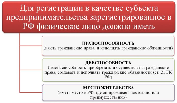 Лица, которые могут быть зарегистрированы в качестве ИП