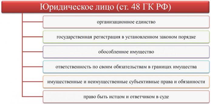 Признаки юридического лица
