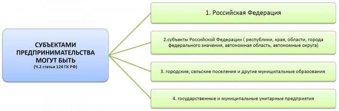 Государство о его структуры
