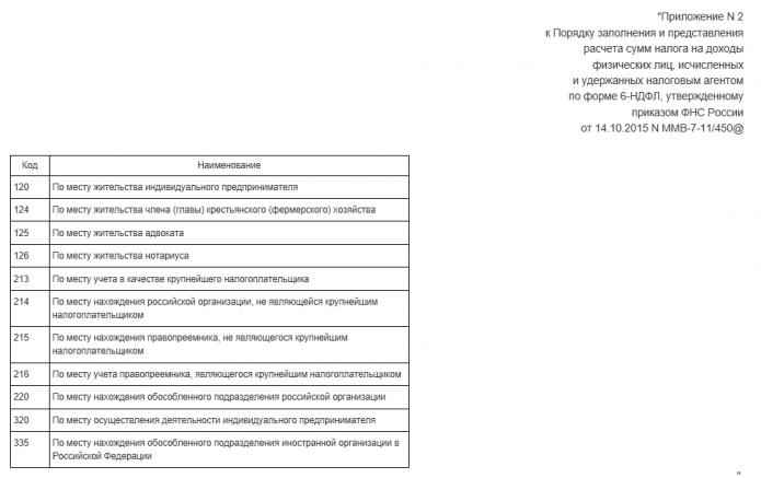 Приложение №2 к Порядку заполнения 6-НДФЛ (Приказ №ММВ-7–11/450@)
