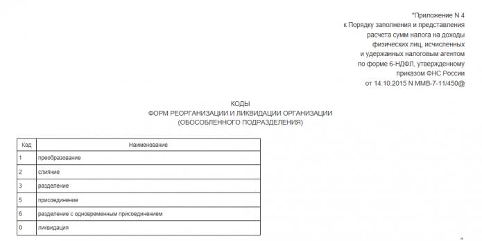 Приложение №4 к Порядку заполнения 6-НДФЛ (Приказ №ММВ-7–11/450@)