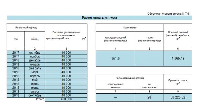 Оборот справки Т-61, часть с расчётом суммы отпуска (пример)