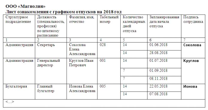 Лист ознакомления с графиком отпусков (образец)