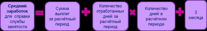 Формула расчёта среднего заработка для спрвки ЦЗН