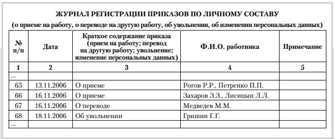 Пример ведения журнала регистрации приказов
