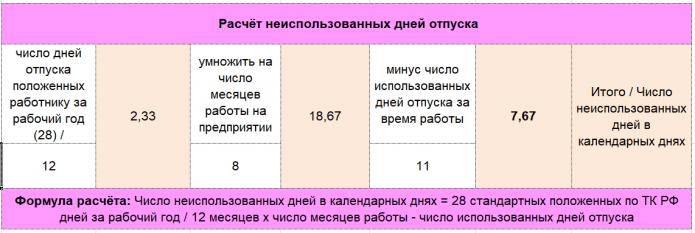 Расчёт неиспользованных дней отпуска (формула)