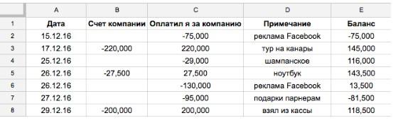 Таблица сведения личных и корпоративных трат в один отчёт