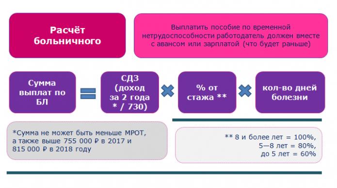 Формула расчёта больничного