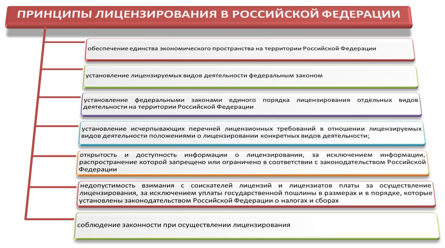 Регистрация ип с лицензированием регистрация ооо в роспотребнадзоре
