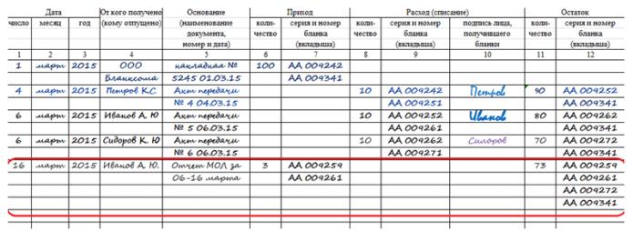 Сведения о возврате неиспользованных БСО в книге учёта БСО