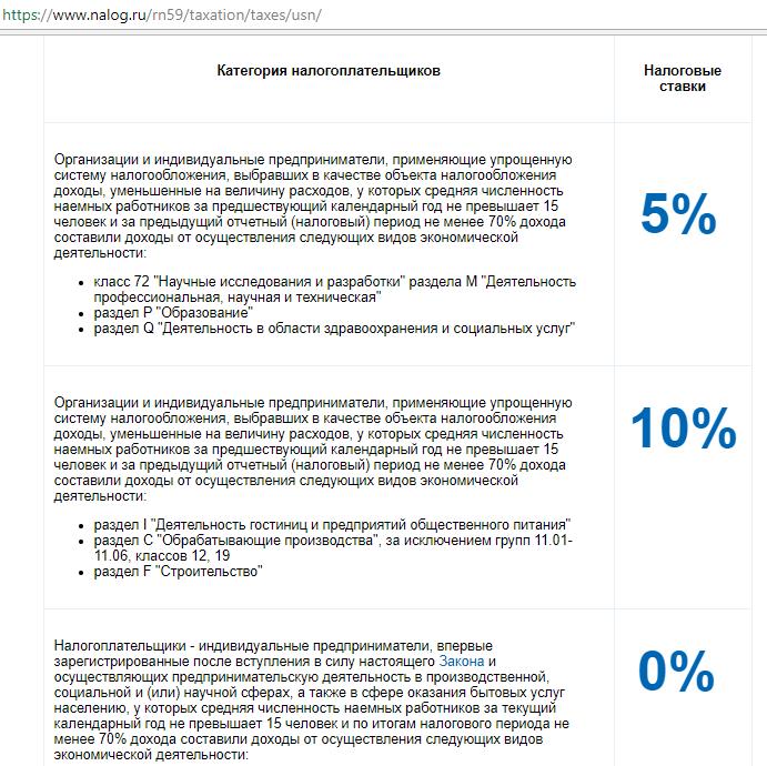 Страница с региональными льготами по УСН доход-расход на портале ФНС РФ