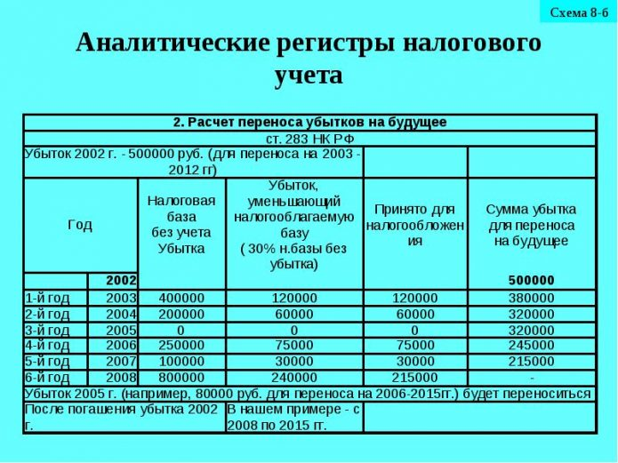 Аналитические регистры налогового учёта
