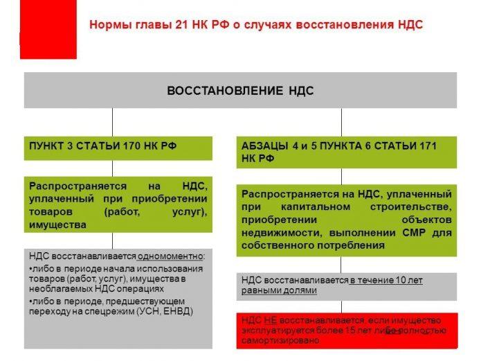 Восстановление НДС, нормы НК РФ