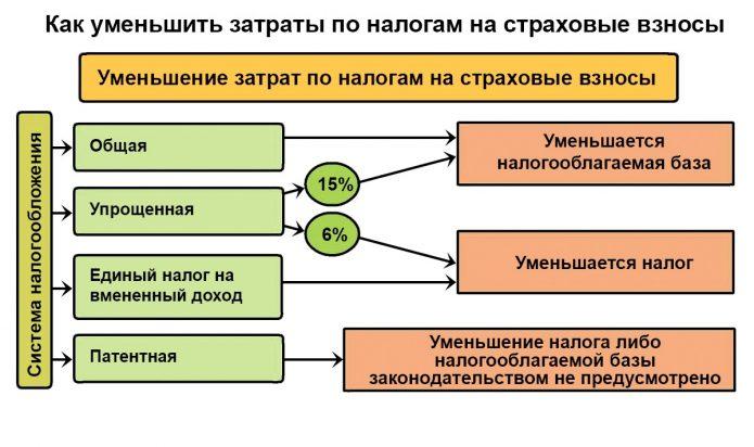 Диаграмма: как уменьшить затраты по налогам на страховые взносы в зависимости от налогового режима