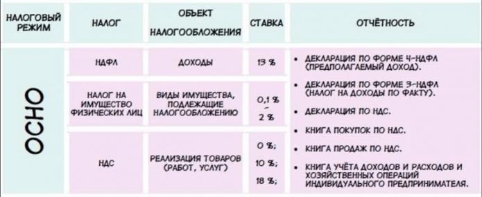 Таблица: налоги, объект налогообложения, ставка и отчётность ИП на ОСНО