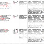 Контрольные соотношения показателей по НДС, стр. 2