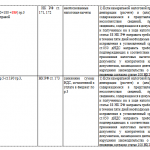 Контрольные соотношения показателей по НДС, стр. 3