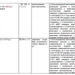 Контрольные соотношения показателей по НДС, стр. 4