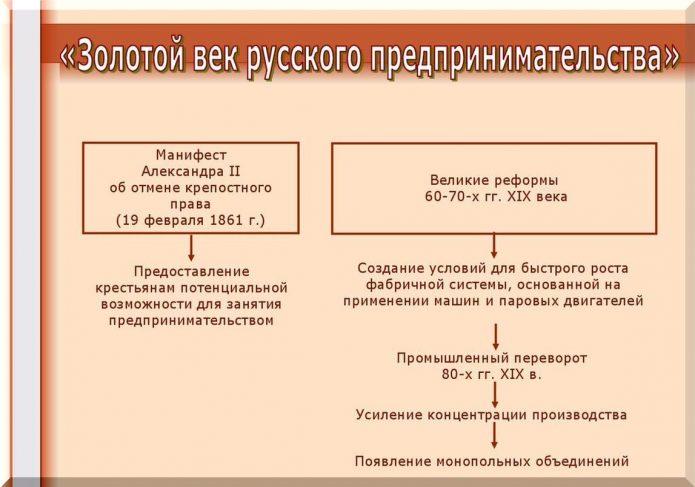 Реформы в сфере предпринимательства, 19 век
